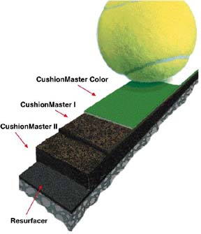 The SportMaster?ProCushion System